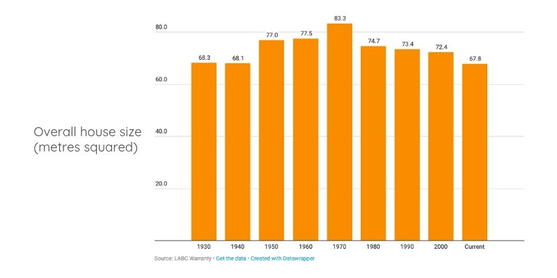 Overall house sizes 1930-today